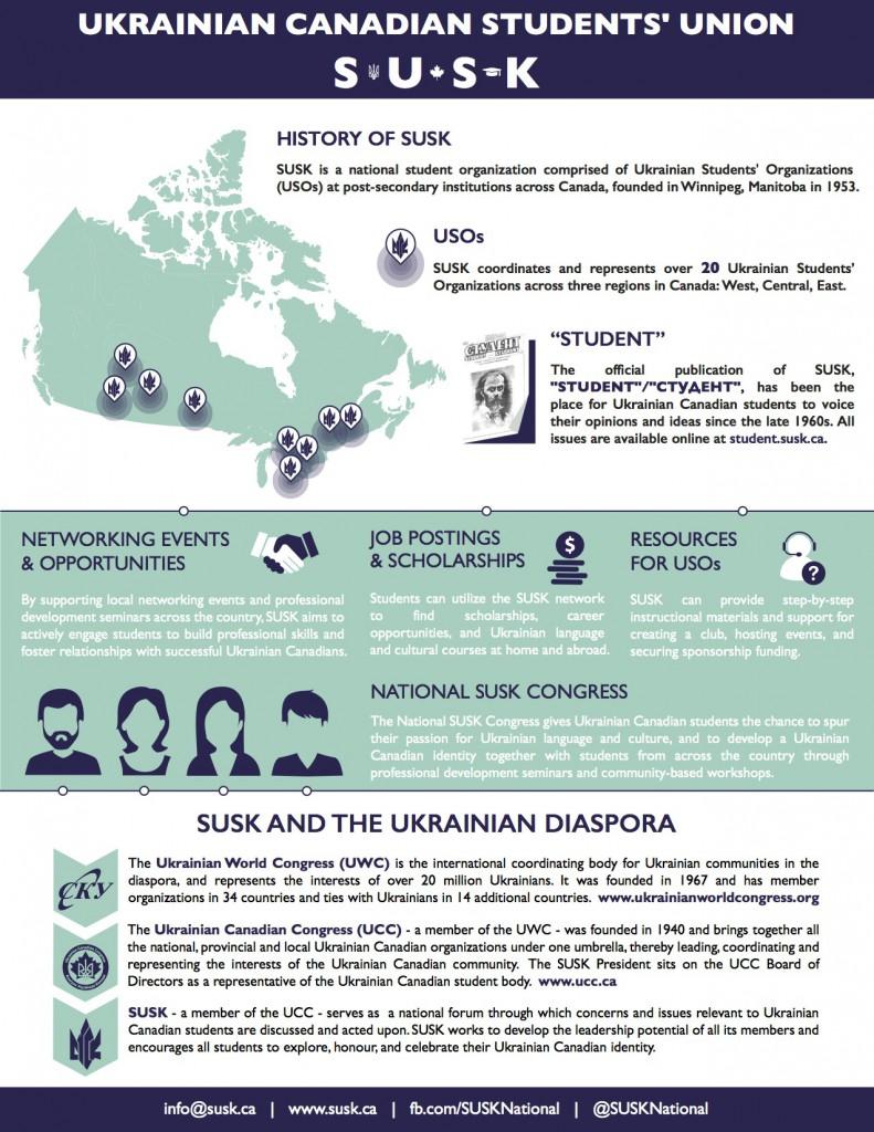 SUSK Infographic